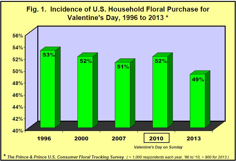 Incidence of US Household Floral Purchases